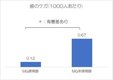 歯のケガ(1000人あたり)