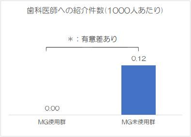 歯科医師への紹介件数(1000人あたり)
